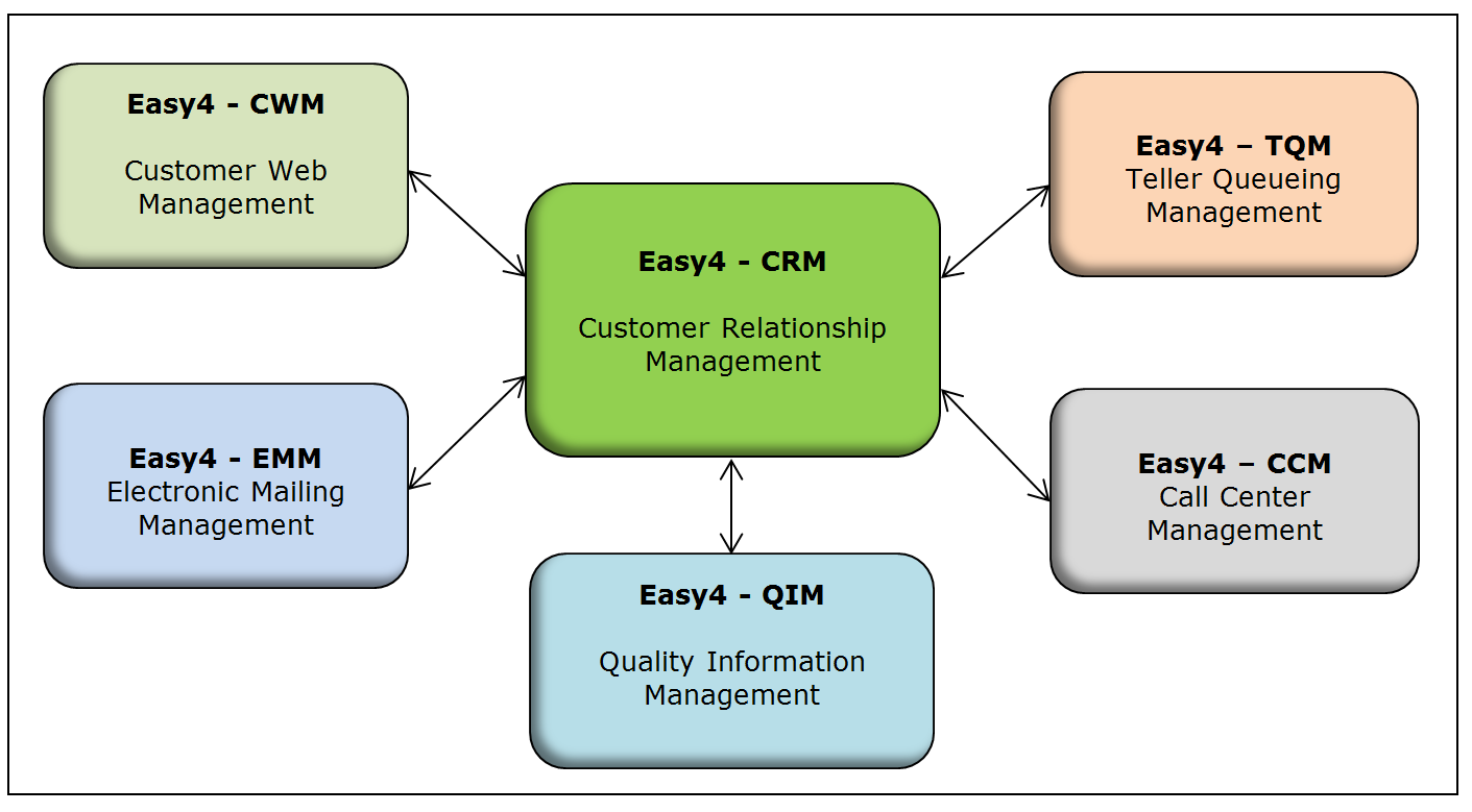 Easy4-CRM